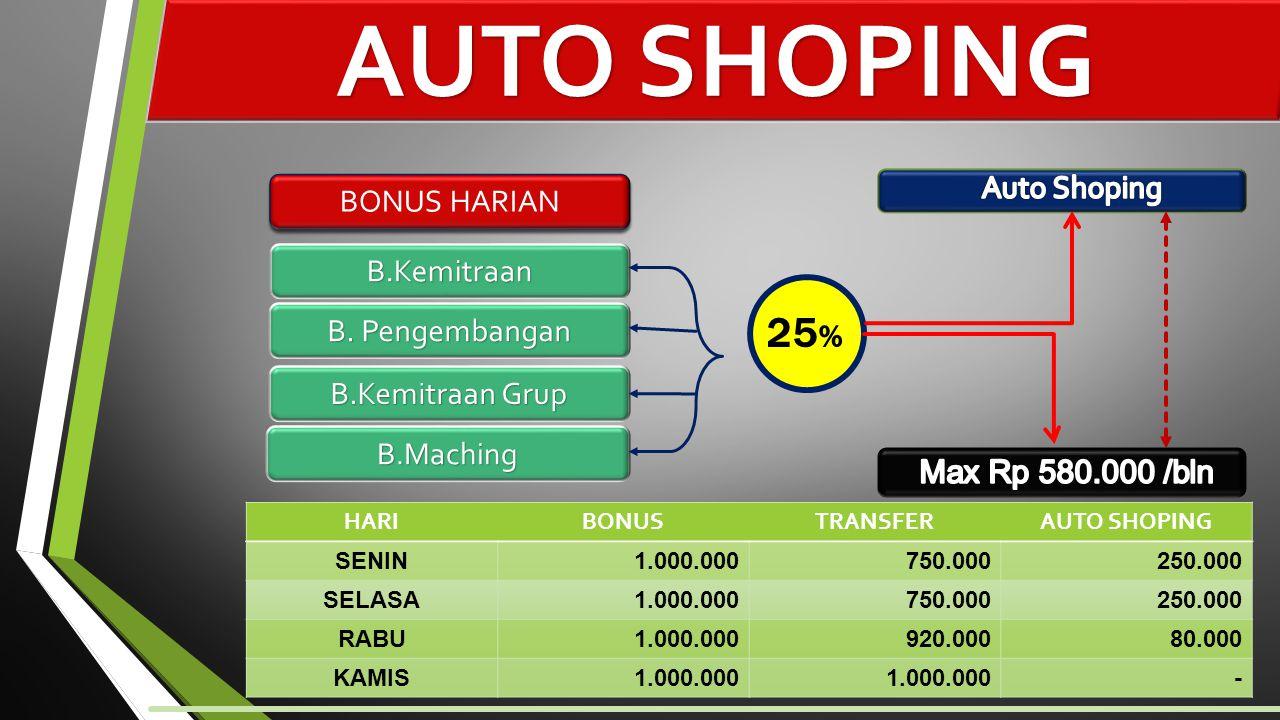 AUTO SHOPING 25% Auto Shoping BONUS HARIAN B.Kemitraan B. Pengembangan