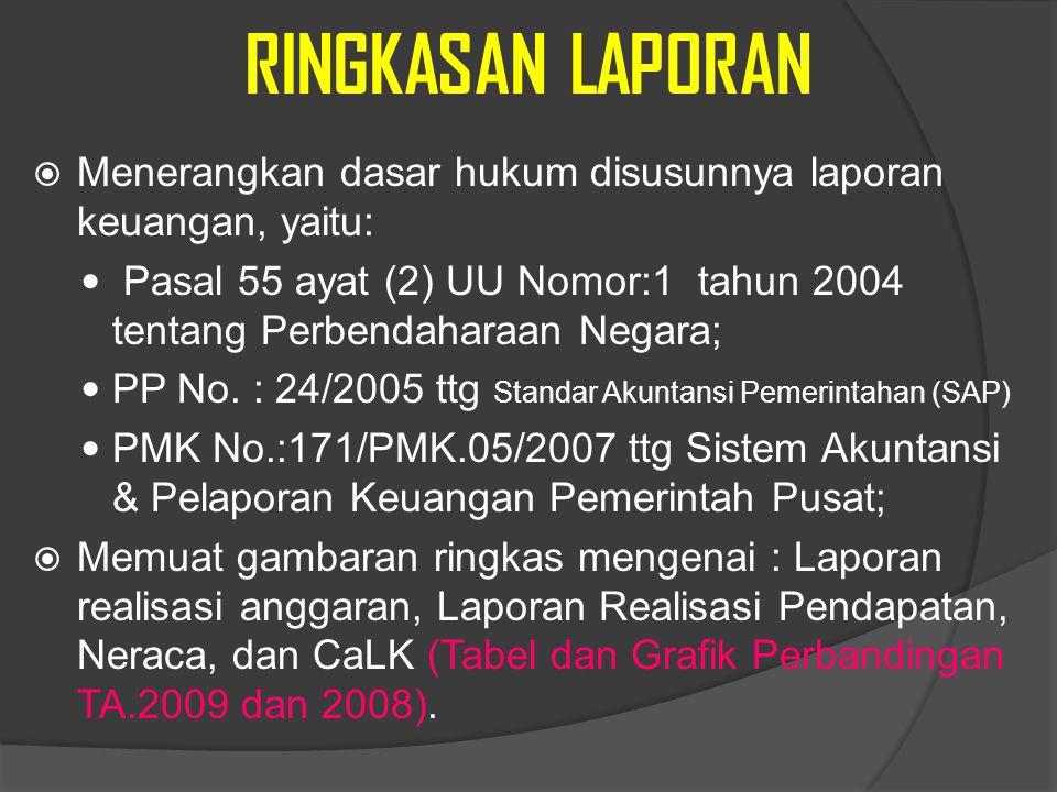 RINGKASAN LAPORAN Menerangkan dasar hukum disusunnya laporan keuangan, yaitu:
