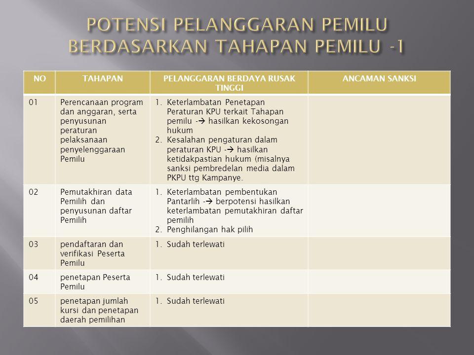 POTENSI PELANGGARAN PEMILU BERDASARKAN TAHAPAN PEMILU -1