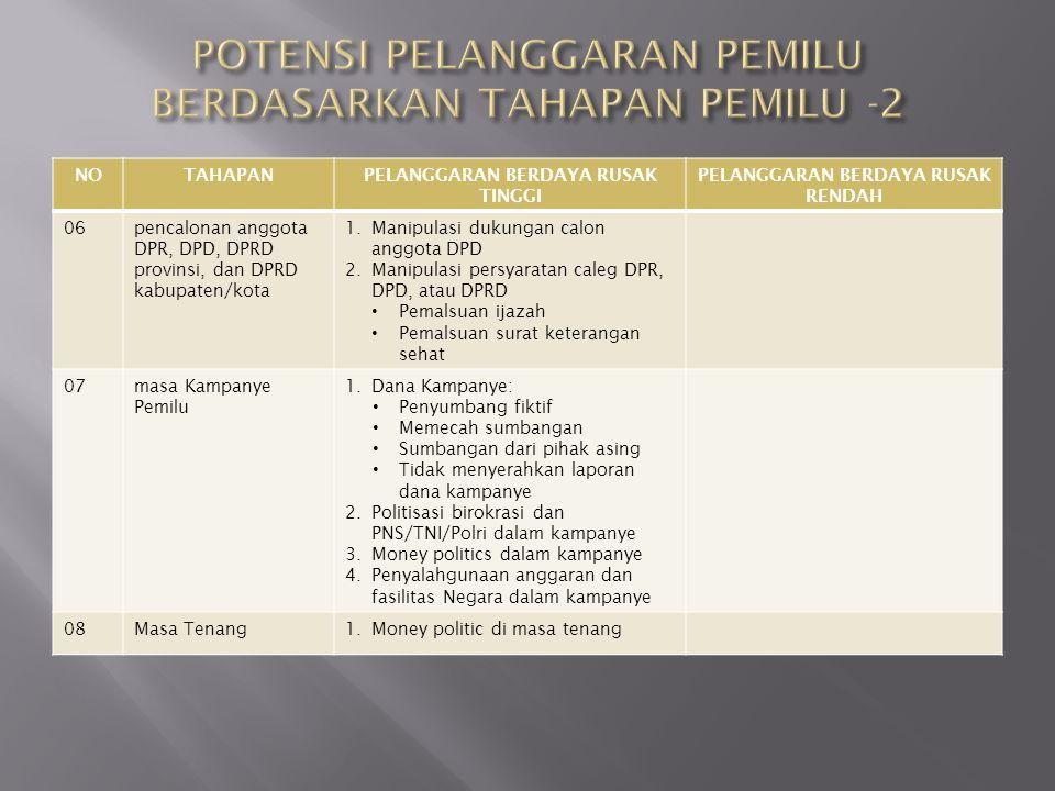 POTENSI PELANGGARAN PEMILU BERDASARKAN TAHAPAN PEMILU -2