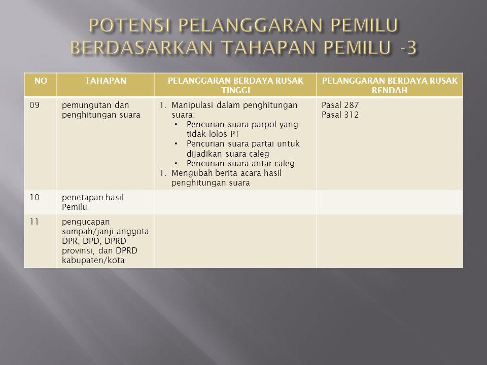 POTENSI PELANGGARAN PEMILU BERDASARKAN TAHAPAN PEMILU -3