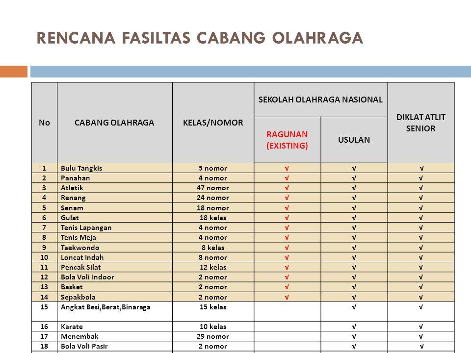 RENCANA FASILTAS CABANG OLAHRAGA
