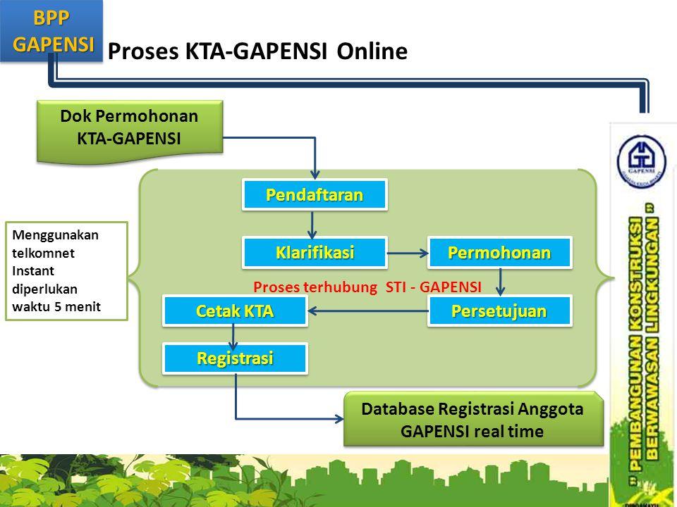 Proses KTA-GAPENSI Online