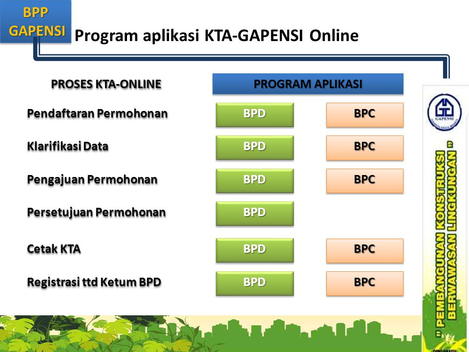 Program aplikasi KTA-GAPENSI Online