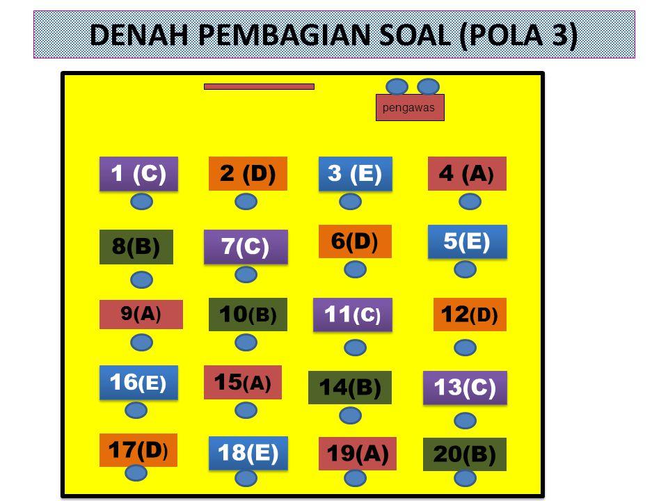 DENAH PEMBAGIAN SOAL (POLA 3)