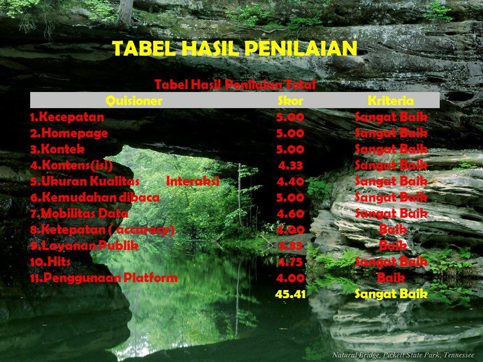 Tabel Hasil Penilaian Total