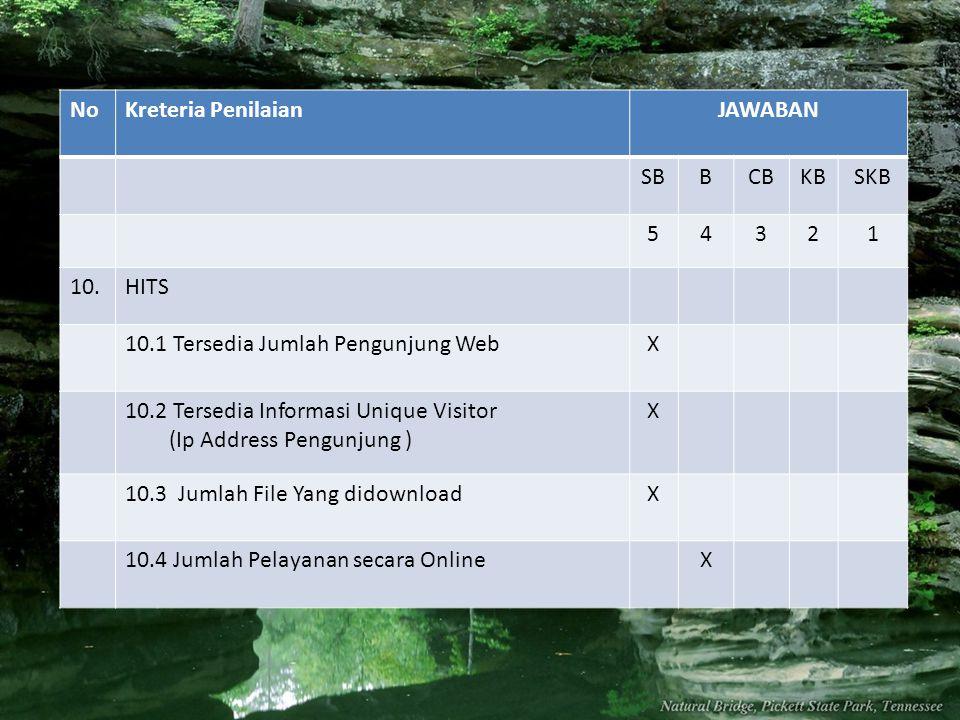 No Kreteria Penilaian. JAWABAN. SB. B. CB. KB. SKB. 5. 4. 3. 2. 1. 10. HITS. 10.1 Tersedia Jumlah Pengunjung Web.