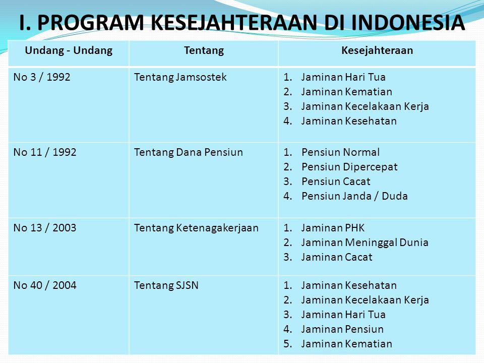 I. PROGRAM KESEJAHTERAAN DI INDONESIA