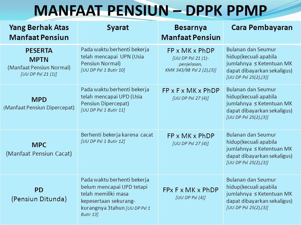 MANFAAT PENSIUN – DPPK PPMP