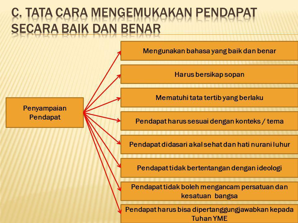 c. Tata cara mengemukakan pendapat secara baik dan benar