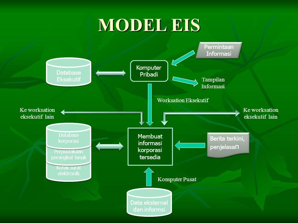 MODEL EIS Permintaan Informasi Database Eksekutif Komputer Pribadi