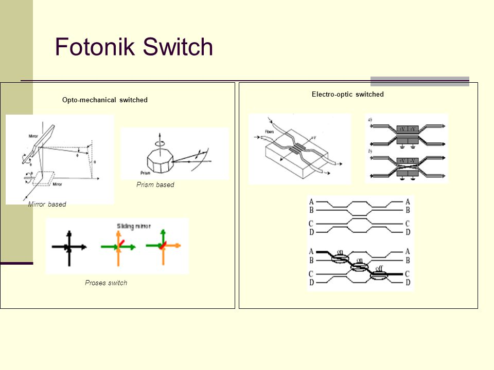 Fotonik Switch Electro-optic switched Opto-mechanical switched