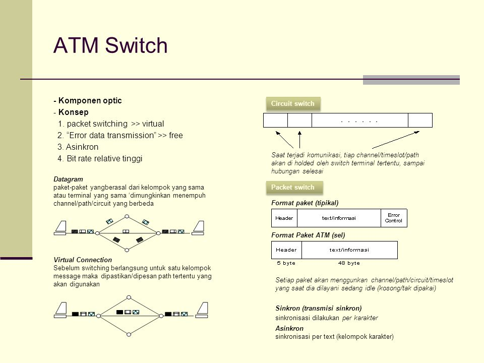 ATM Switch - Komponen optic - Konsep