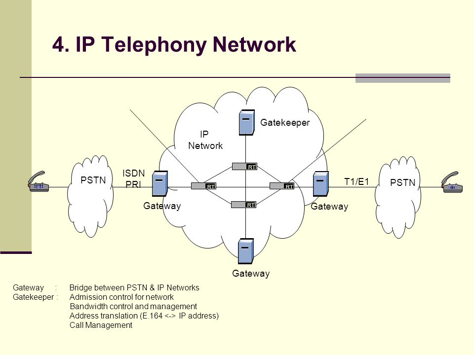 4. IP Telephony Network Gatekeeper IP Network ISDN PRI T1/E1 PSTN