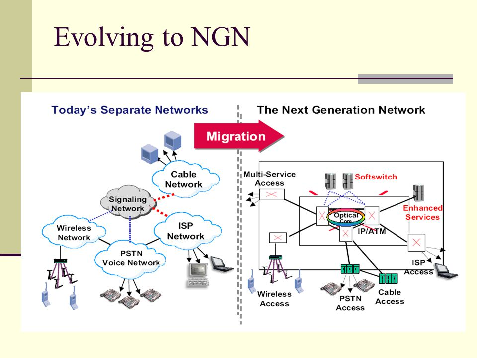 Evolving to NGN