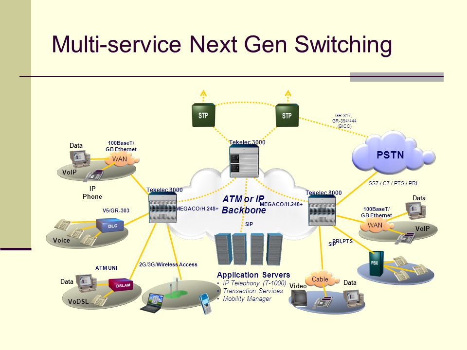 Multi-service Next Gen Switching