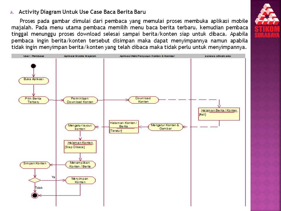 Activity Diagram Untuk Use Case Baca Berita Baru