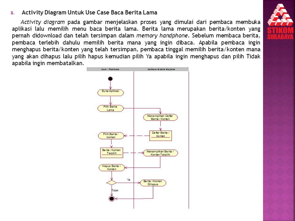 Activity Diagram Untuk Use Case Baca Berita Lama