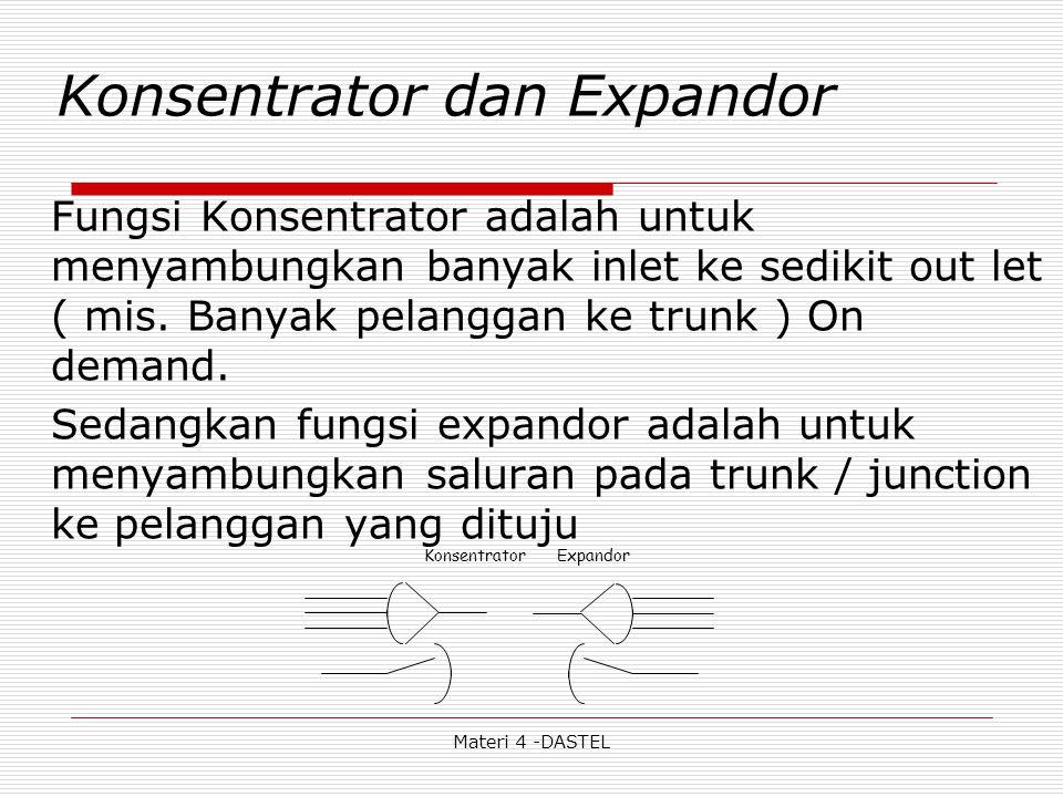 Konsentrator dan Expandor