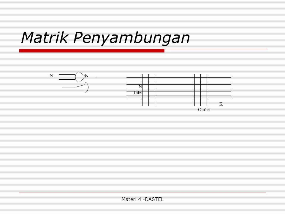 Matrik Penyambungan N K N Inlet K Outlet Materi 4 -DASTEL