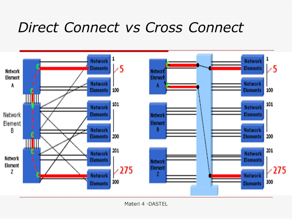 Direct Connect vs Cross Connect
