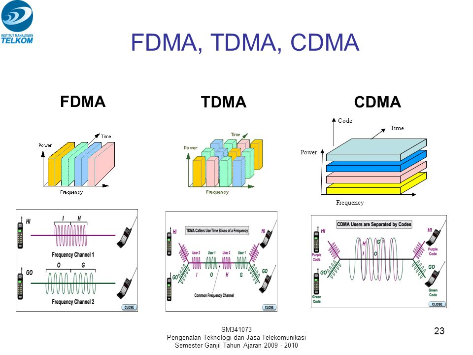 FDMA, TDMA, CDMA FDMA TDMA CDMA Code Time Power Frequency SM341073