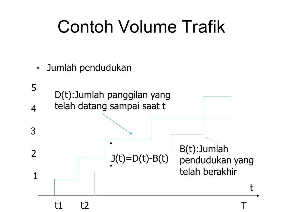 Contoh Volume Trafik Jumlah pendudukan 5