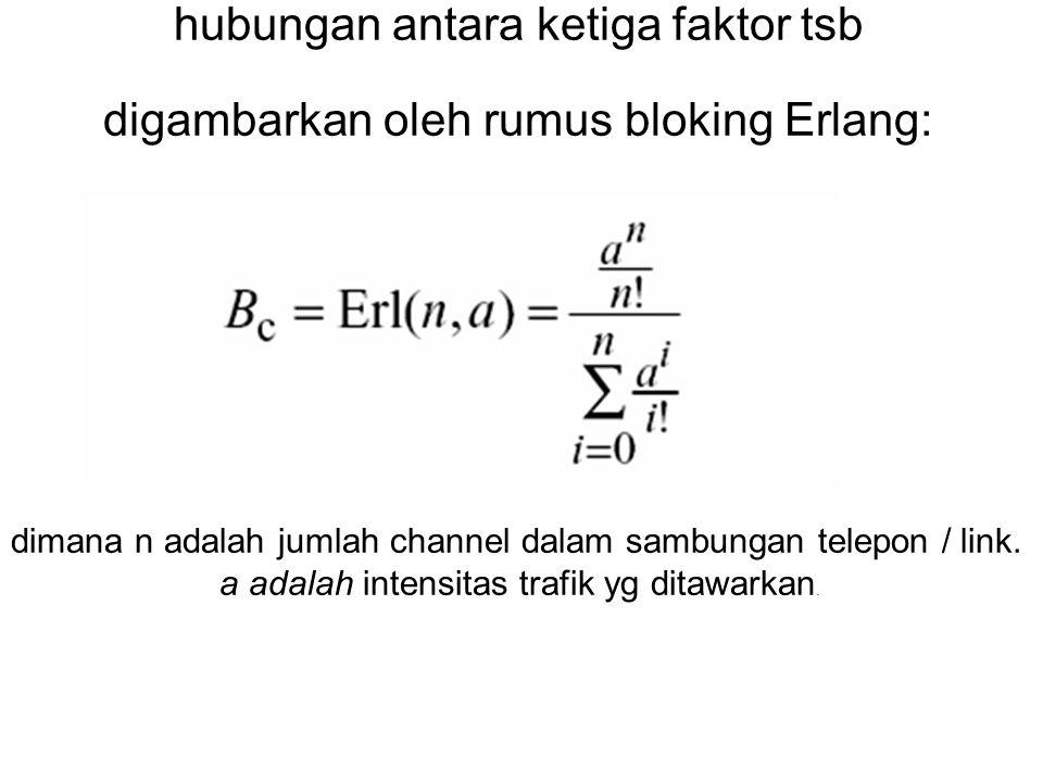 hubungan antara ketiga faktor tsb digambarkan oleh rumus bloking Erlang: