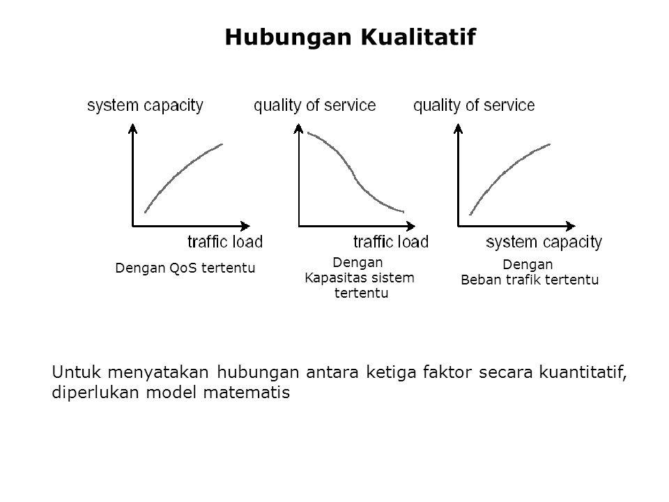 Hubungan Kualitatif Dengan. Kapasitas sistem. tertentu. Dengan QoS tertentu. Dengan. Beban trafik tertentu.