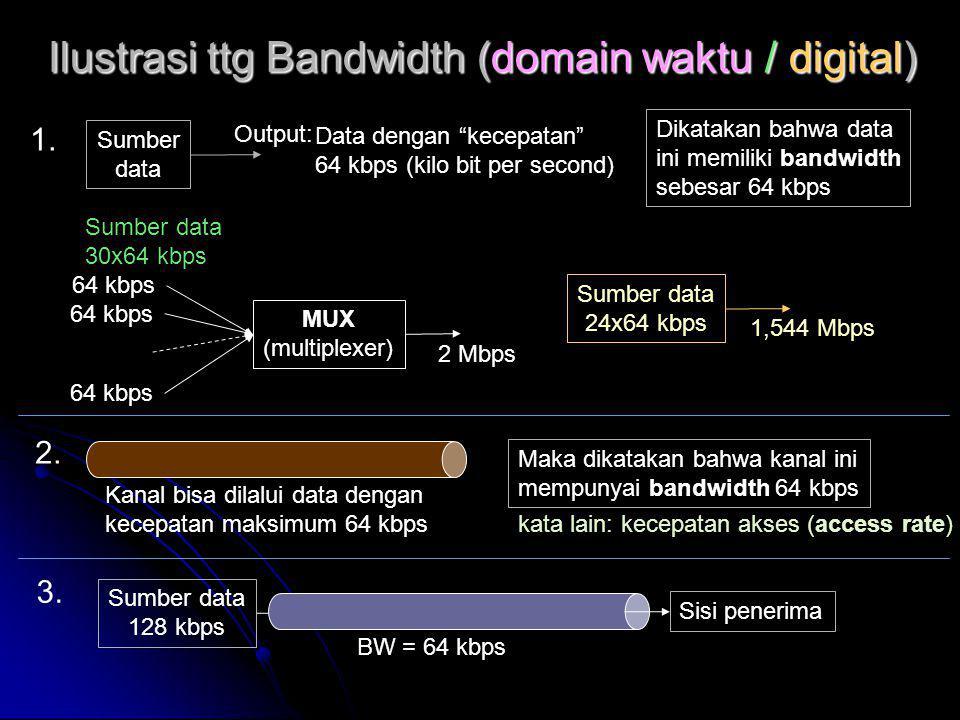 Ilustrasi ttg Bandwidth (domain waktu / digital)