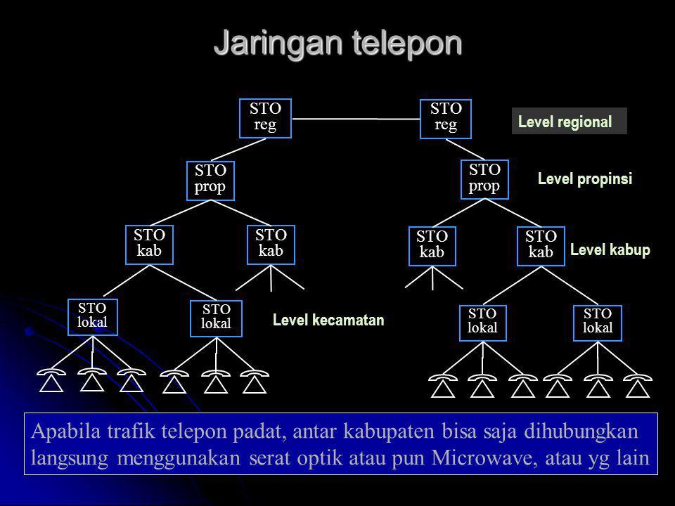 Jaringan telepon STO. lokal. kab. prop. reg. Level regional. Level propinsi. Level kabup. Level kecamatan.