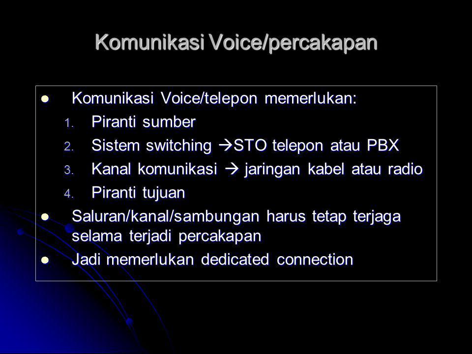 Komunikasi Voice/percakapan