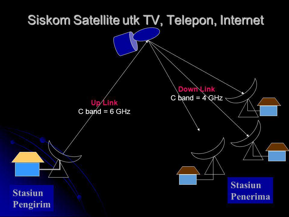 Siskom Satellite utk TV, Telepon, Internet