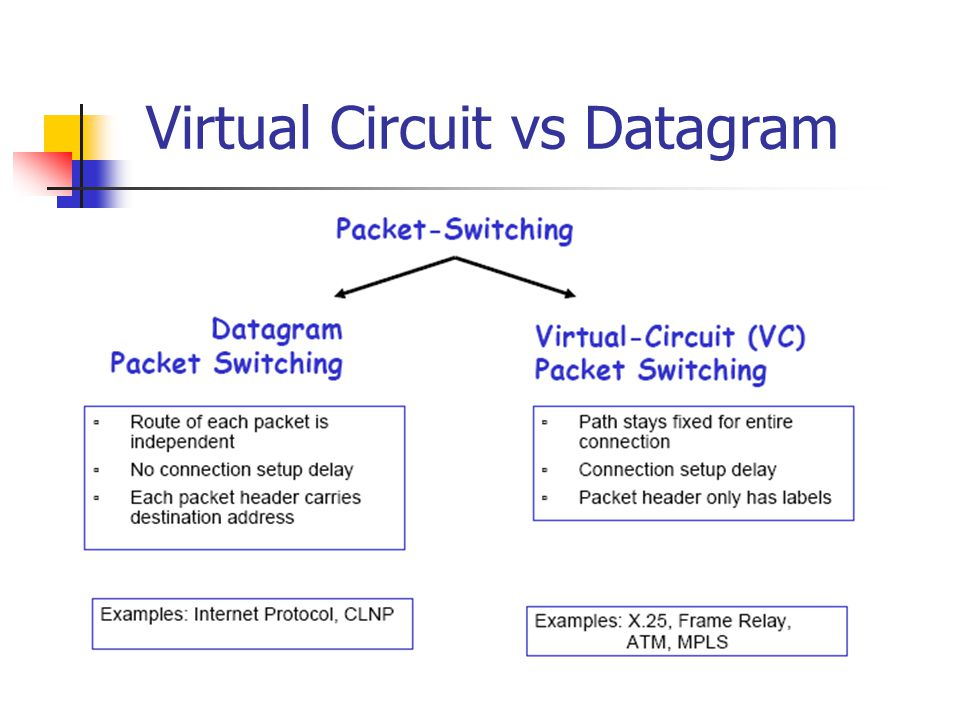 Virtual Circuit vs Datagram