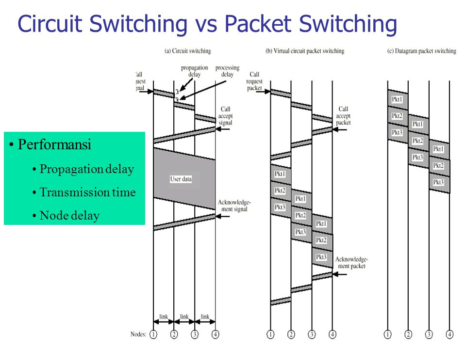 Circuit Switching vs Packet Switching