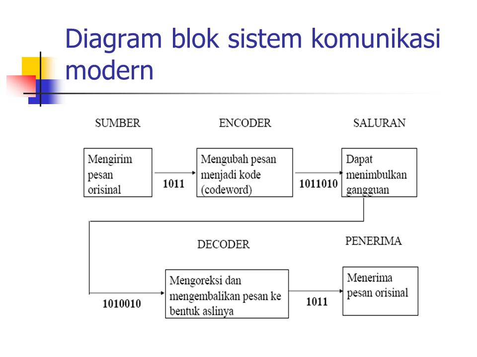Diagram blok sistem komunikasi modern