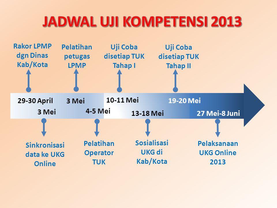 JADWAL UJI KOMPETENSI 2013 Rakor LPMP dgn Dinas Kab/Kota