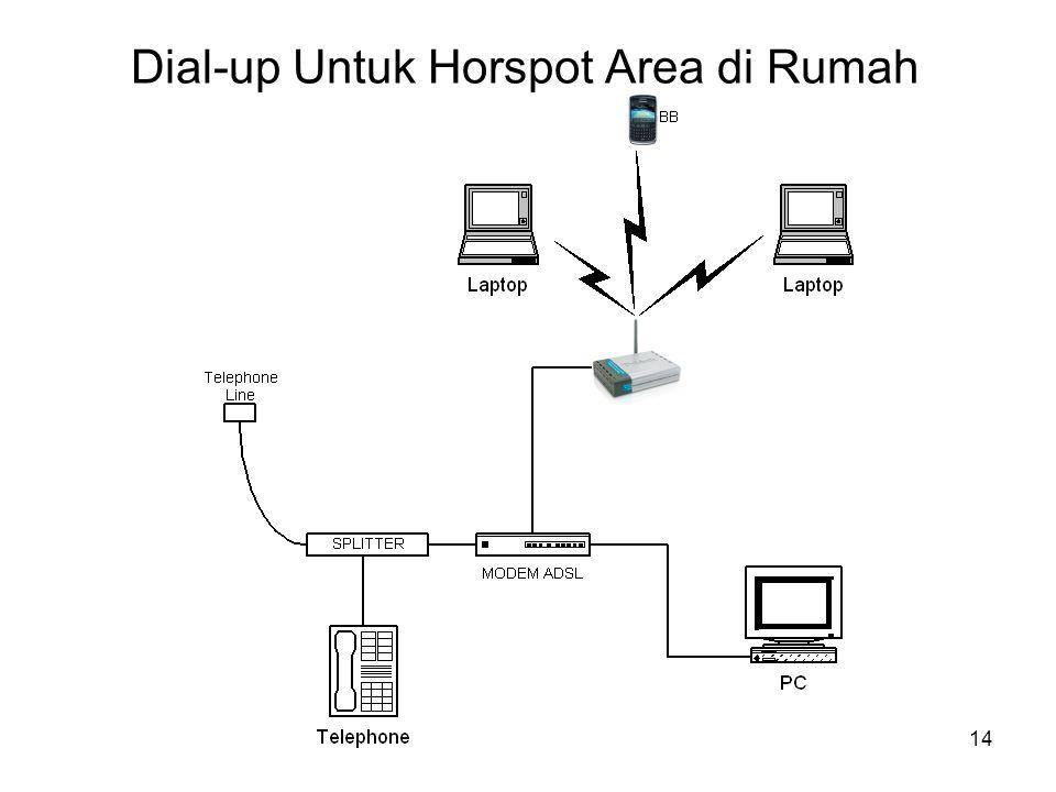 Dial-up Untuk Horspot Area di Rumah