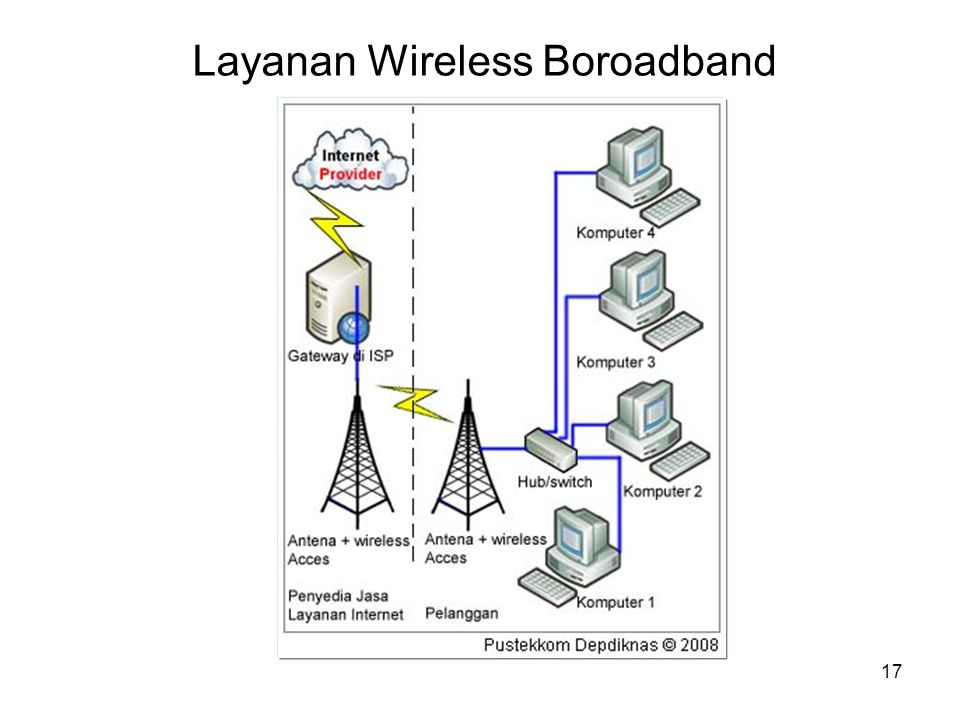 Layanan Wireless Boroadband