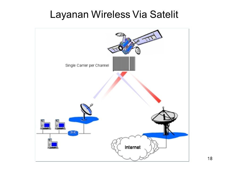 Layanan Wireless Via Satelit