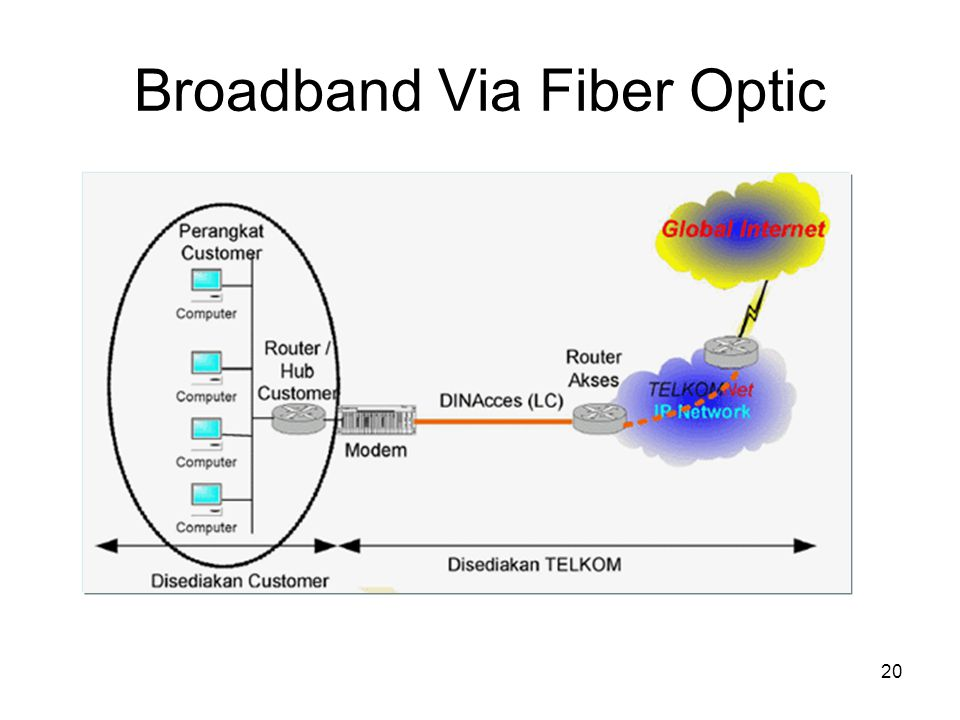 Broadband Via Fiber Optic