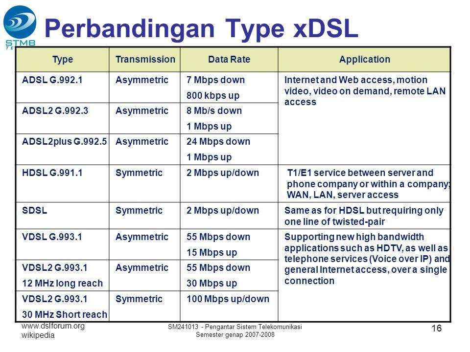 Perbandingan Type xDSL