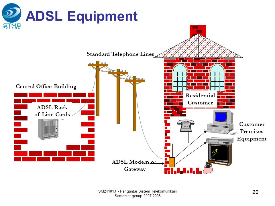 ADSL Equipment Standard Telephone Lines Central Office Building