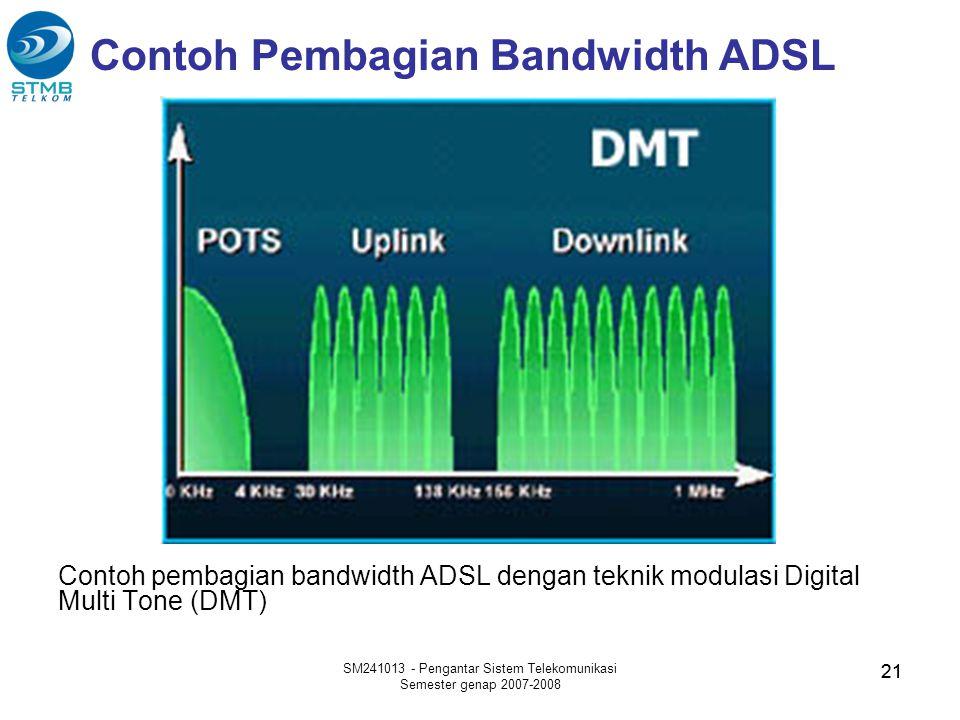 Contoh Pembagian Bandwidth ADSL
