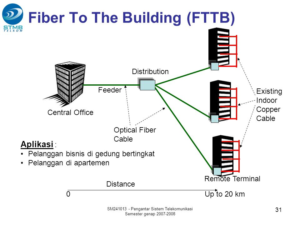 Fiber To The Building (FTTB)
