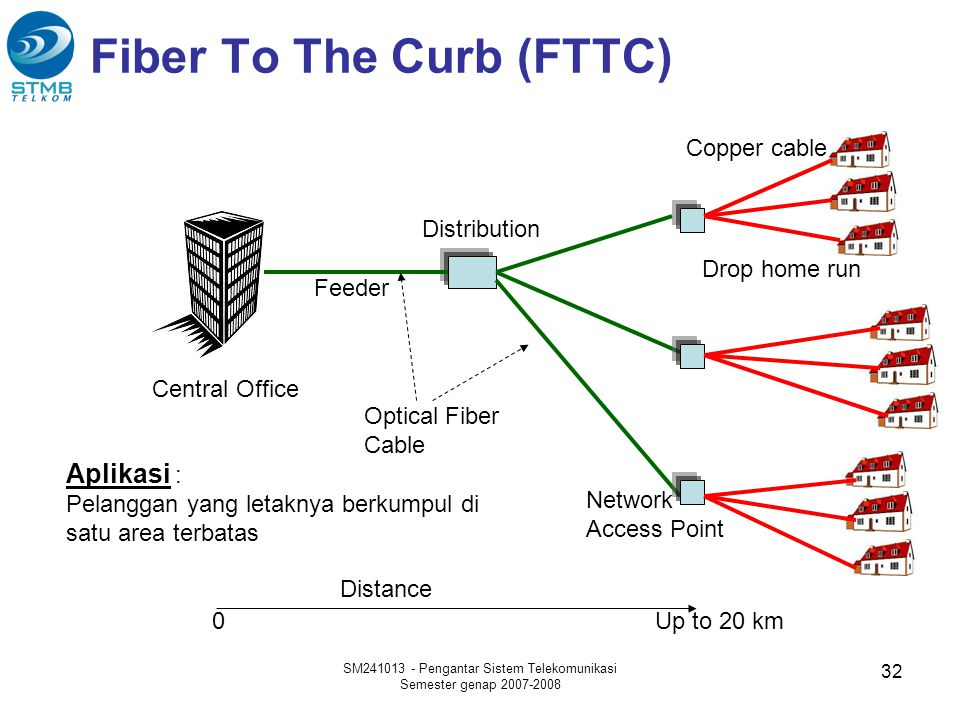 Fiber To The Curb (FTTC)
