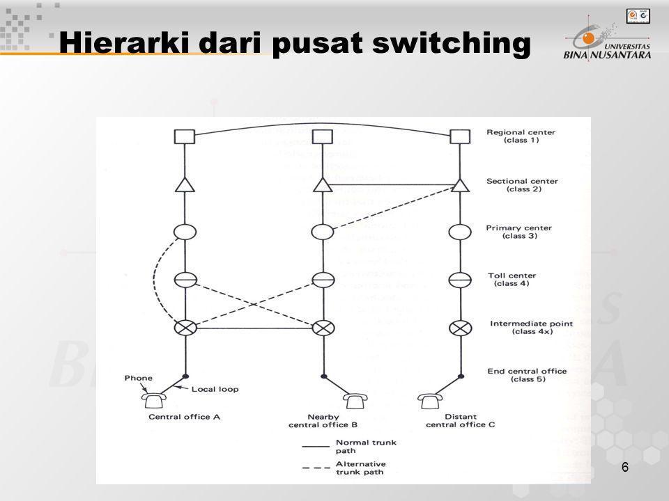 Hierarki dari pusat switching