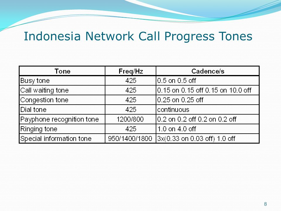 Indonesia Network Call Progress Tones
