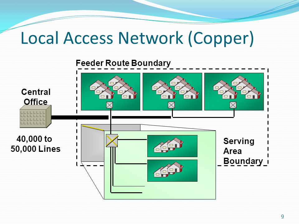 Local Access Network (Copper)