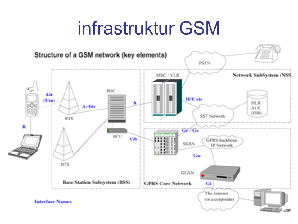 infrastruktur GSM
